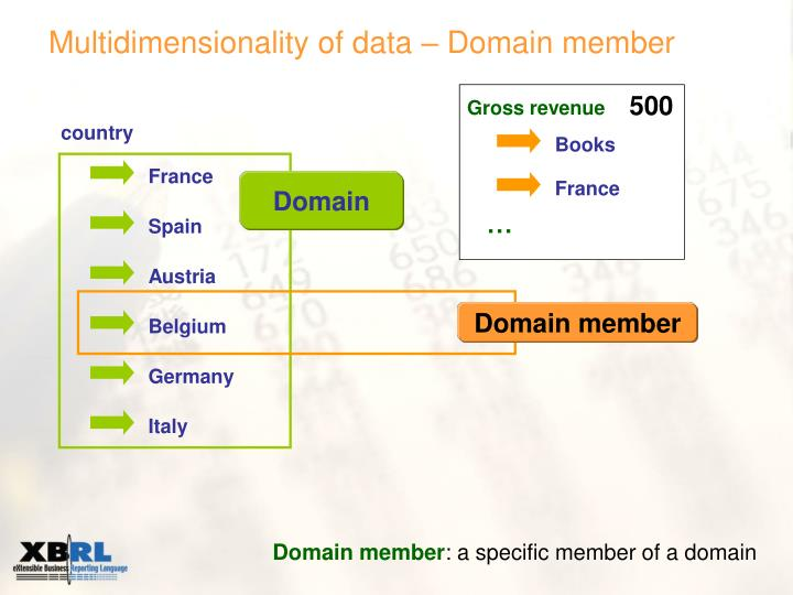 Multidimensionality of data – Domain member
