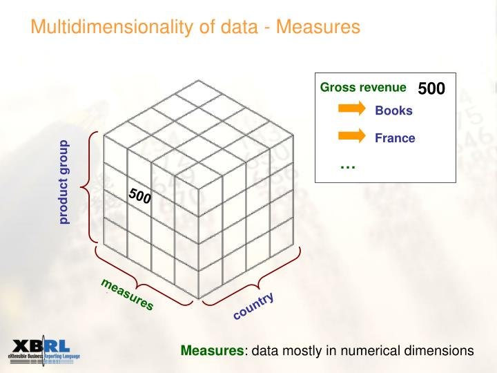 Multidimensionality of data - Measures