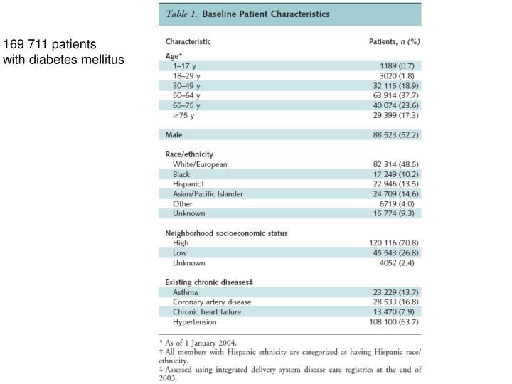 169 711 patients