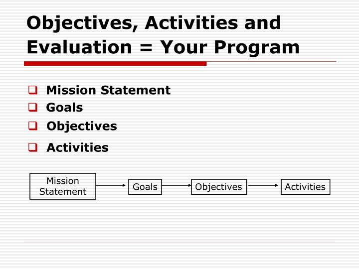 Objectives, Activities and Evaluation = Your Program