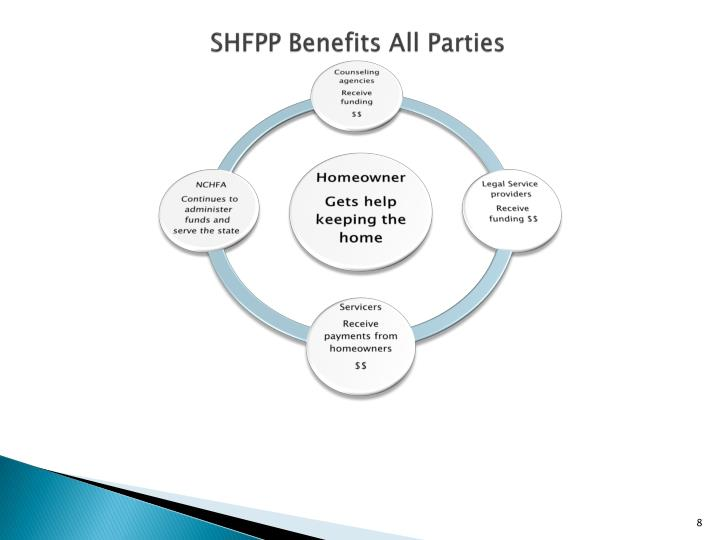 SHFPP Benefits All Parties