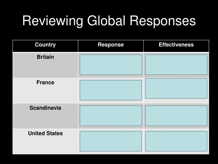 Reviewing Global Responses