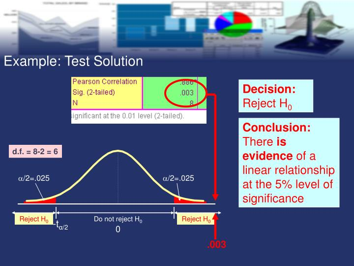 Example: Test Solution