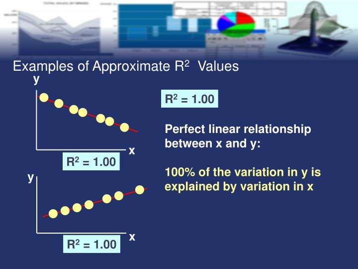 Examples of Approximate R