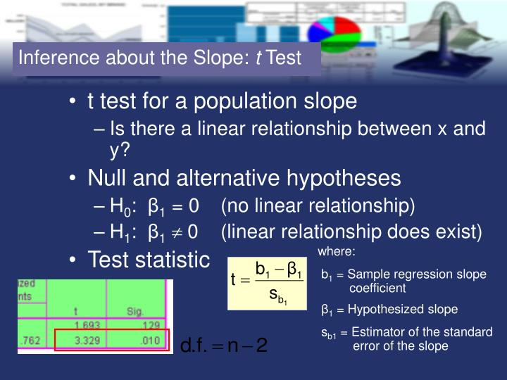 Inference about the Slope:
