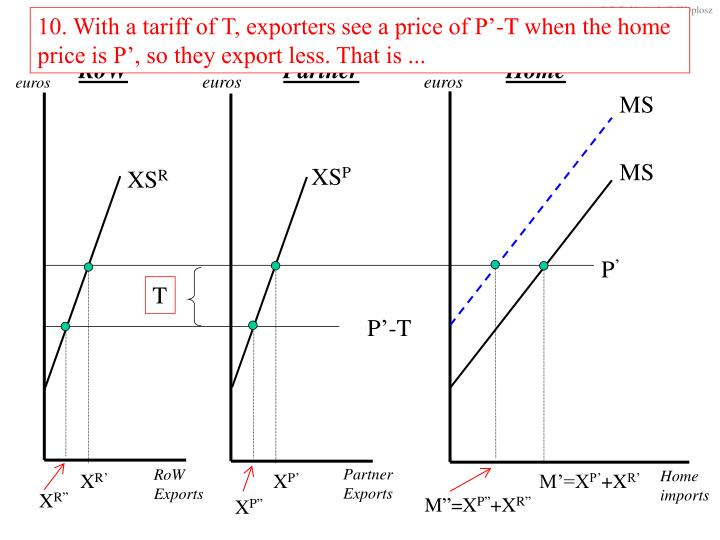 10. With a tariff of T, exporters see a price of P'-T when the home price is P', so they export less. That is ...