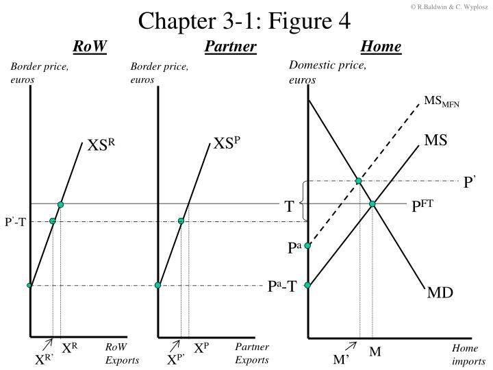 Chapter 3-1: Figure 4