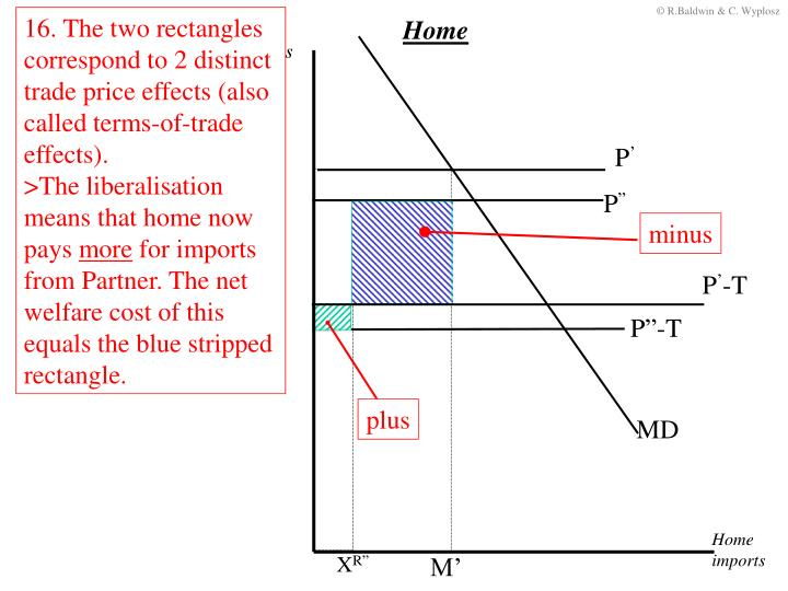 16. The two rectangles correspond to 2 distinct trade price effects (also called terms-of-trade effects).