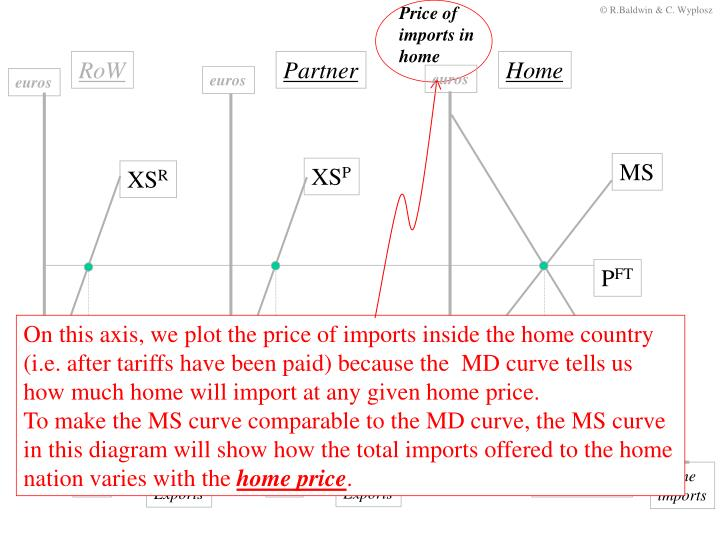 Price of  imports in home