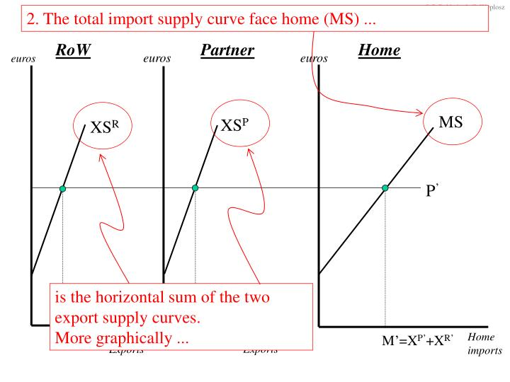 2. The total import supply curve face home (MS) ...
