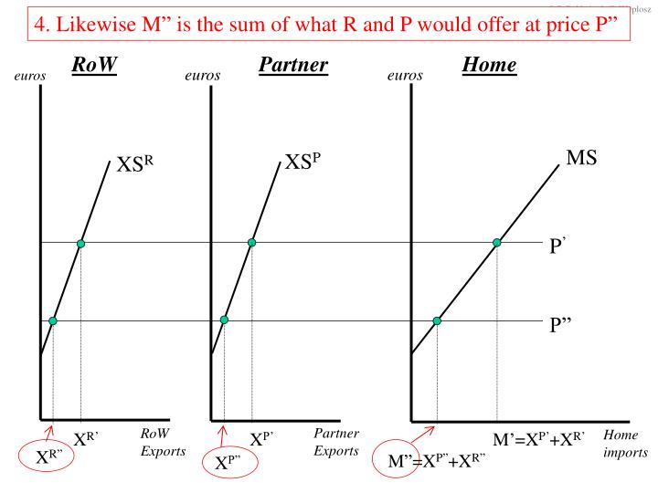 "4. Likewise M"" is the sum of what R and P would offer at price P"""