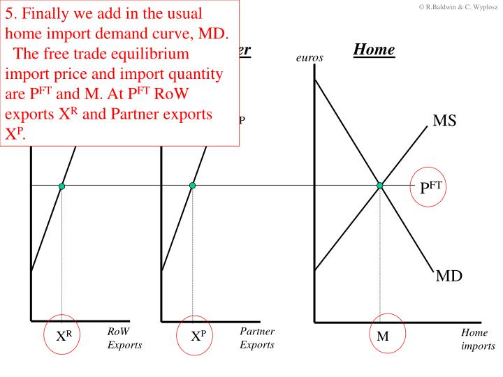 5. Finally we add in the usual home import demand curve, MD.