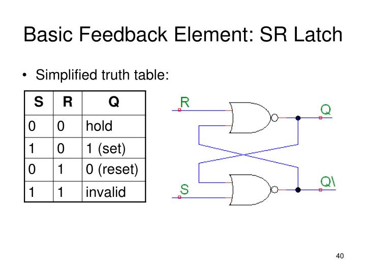 Simplified truth table: