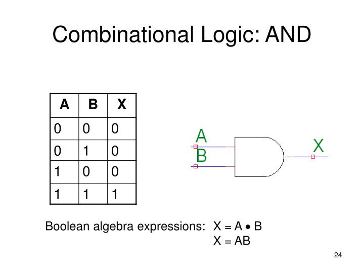 Combinational Logic: AND