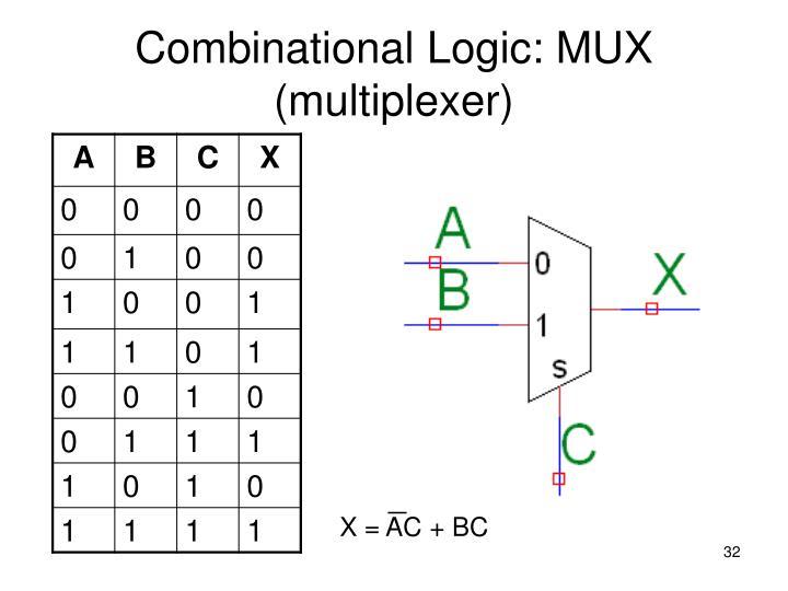 Combinational Logic: MUX