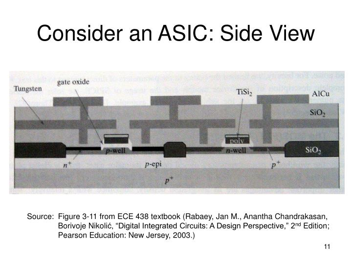 Consider an ASIC: Side View