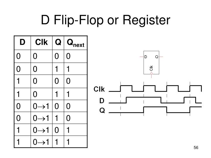 D Flip-Flop or Register