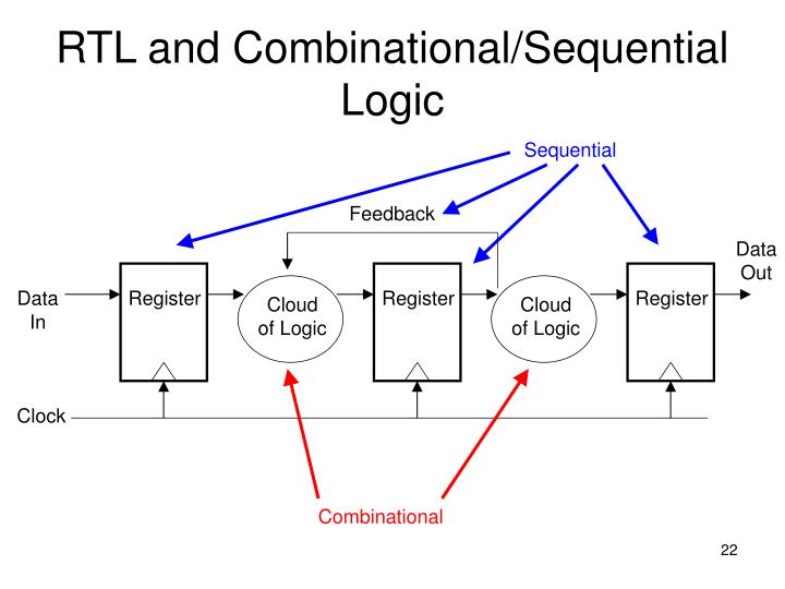 RTL and Combinational/Sequential Logic