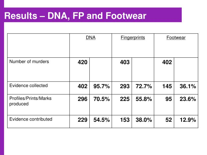 Results – DNA, FP and Footwear