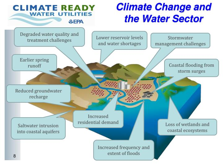 Climate Change and the Water Sector