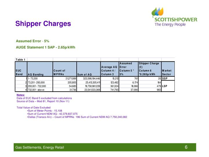Shipper Charges