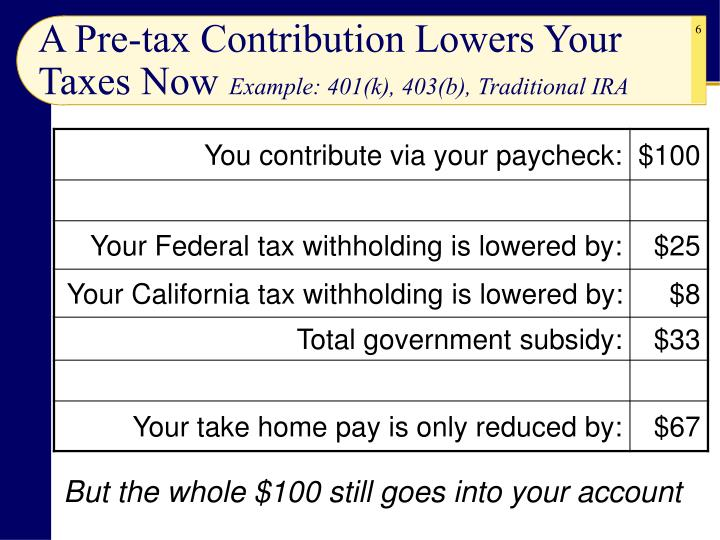 A Pre-tax Contribution Lowers Your Taxes Now