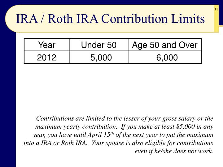 IRA / Roth IRA Contribution Limits