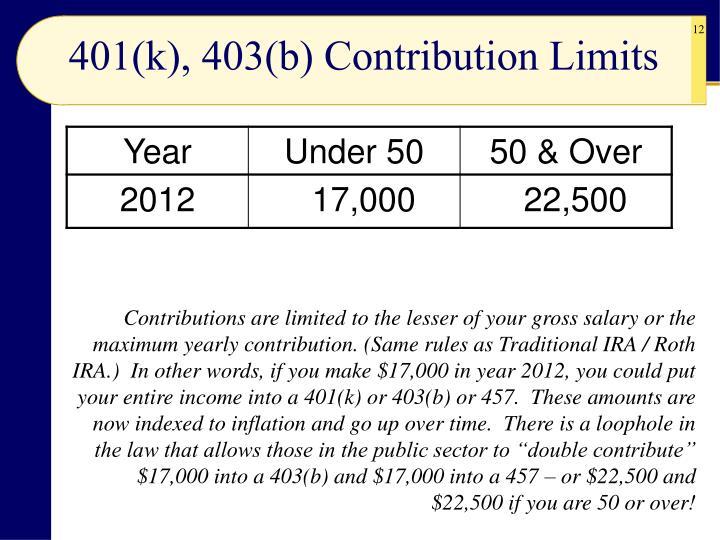 401(k), 403(b) Contribution Limits