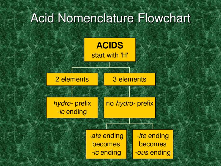 Acid Nomenclature Flowchart