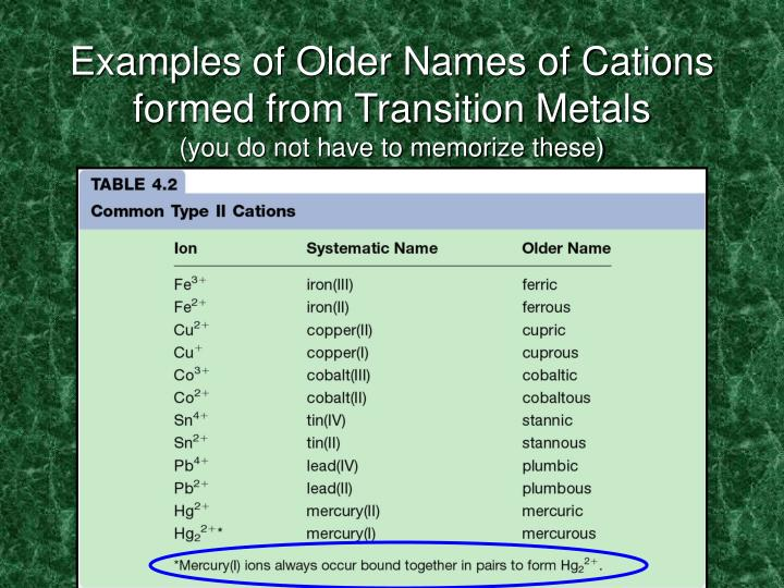 Examples of Older Names of Cations formed from Transition Metals