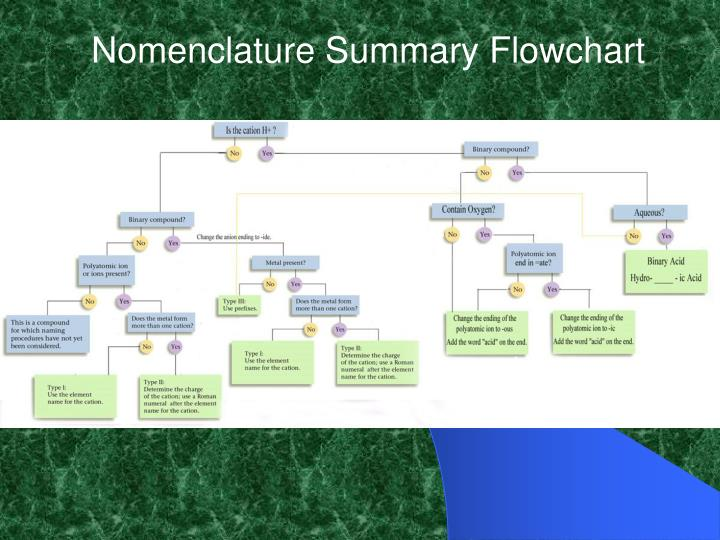 Nomenclature Summary Flowchart