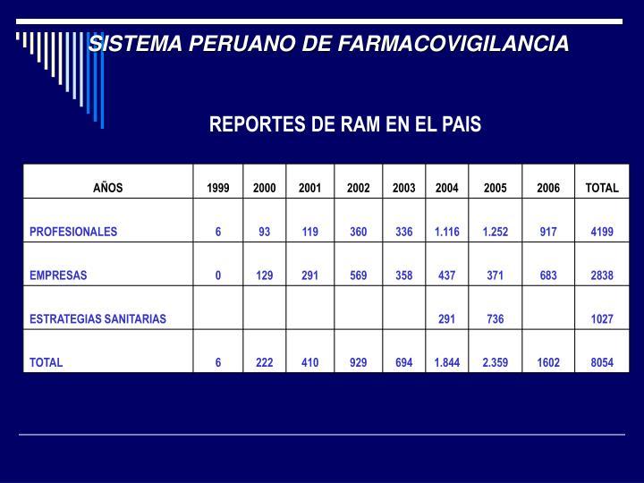 SISTEMA PERUANO DE FARMACOVIGILANCIA