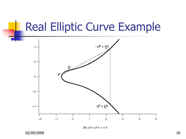 Real Elliptic Curve Example
