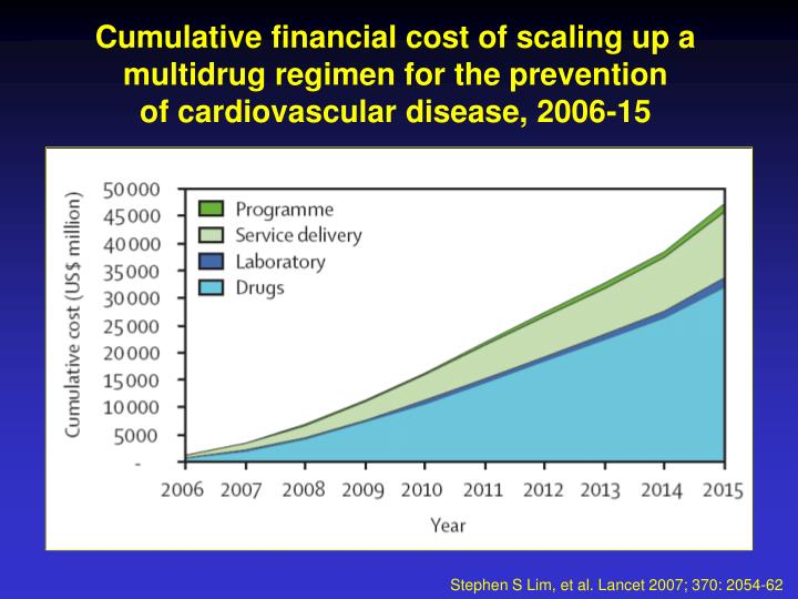 Cumulative financial cost of scaling up a