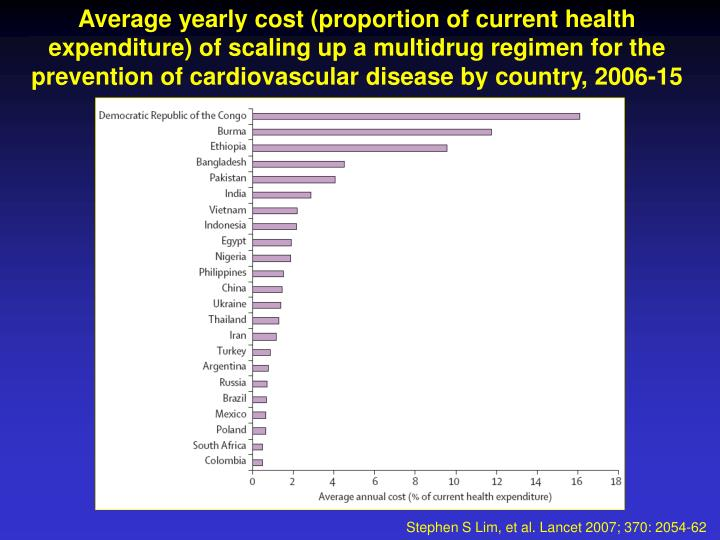 Average yearly cost (proportion of current health expenditure) of scaling up a multidrug regimen for the prevention of cardiovascular disease by country, 2006-15