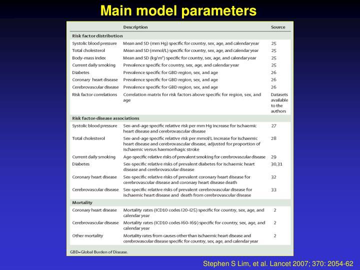 Main model parameters