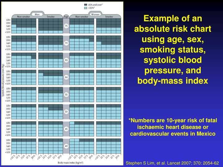 Example of an absolute risk chart using age, sex, smoking status, systolic blood pressure, and