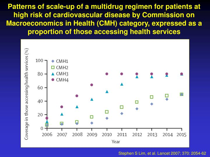 Patterns of scale-up of a multidrug regimen for patients at high risk of cardiovascular disease by Commission on Macroeconomics in Health (CMH) category, expressed as a proportion of those accessing health services
