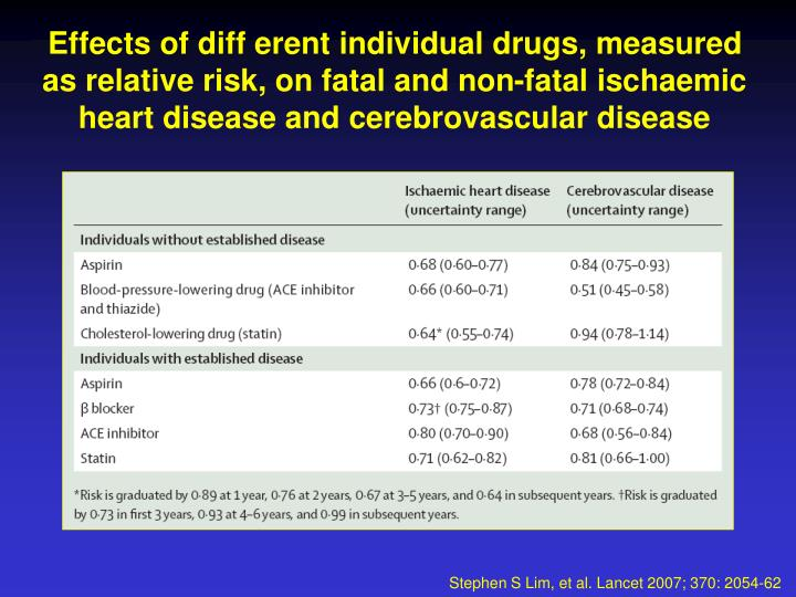 Effects of diff erent individual drugs, measured