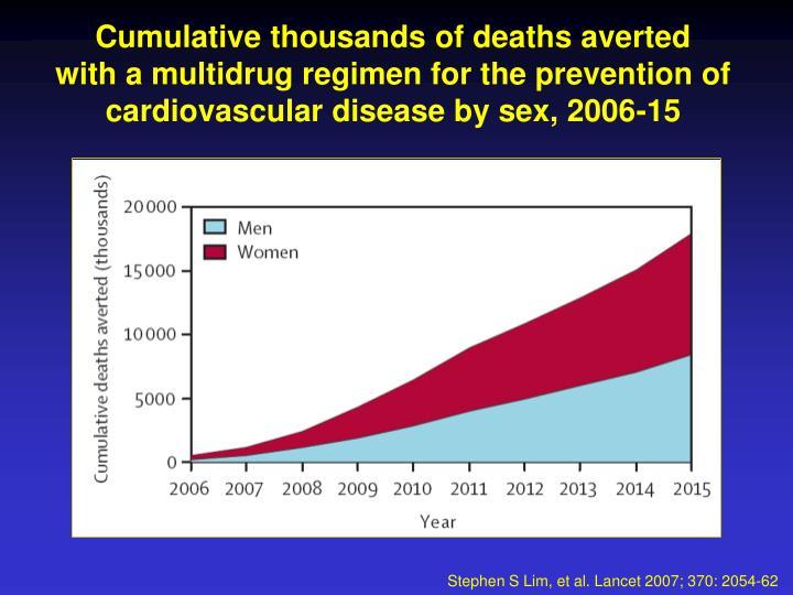 Cumulative thousands of deaths averted