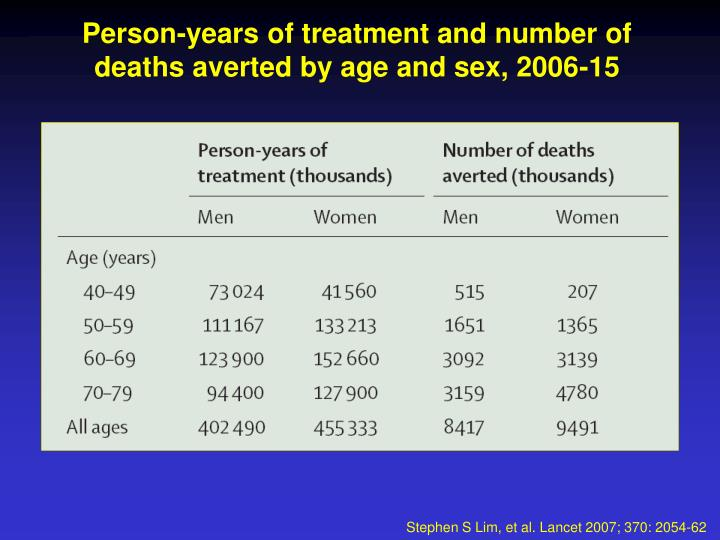 Person-years of treatment and number of