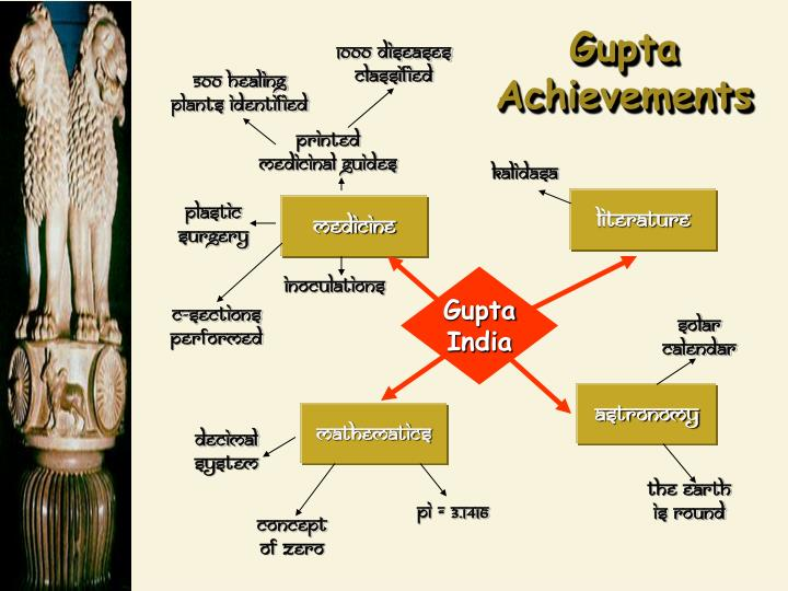 Gupta Achievements