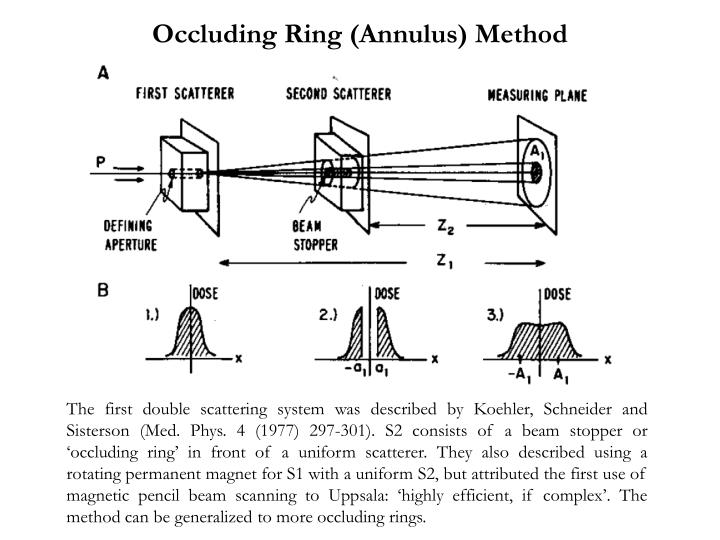 Occluding Ring (Annulus) Method