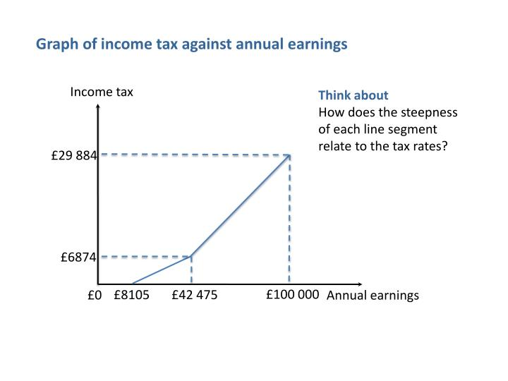 Graph of income tax against annual earnings