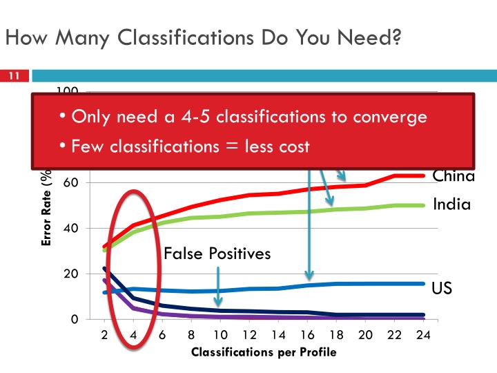 How Many Classifications Do You Need?