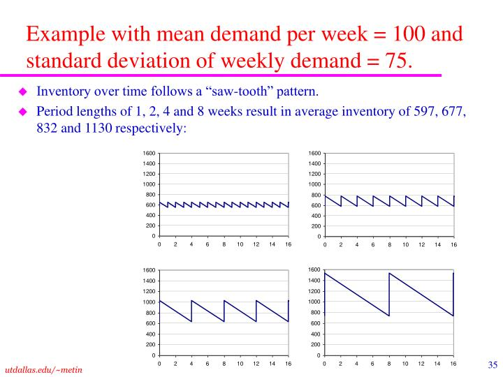 Example with mean demand per week = 100 and standard deviation of weekly demand = 75.