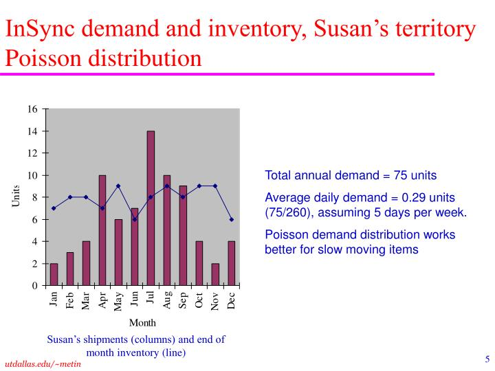 InSync demand and inventory, Susan's territory