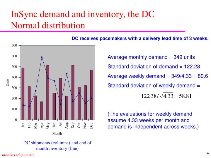 InSync demand and inventory, the DC