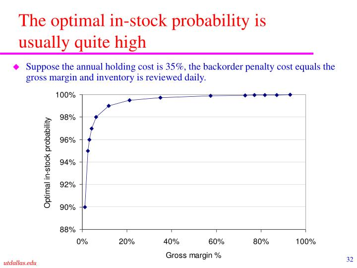 The optimal in-stock probability is usually quite high