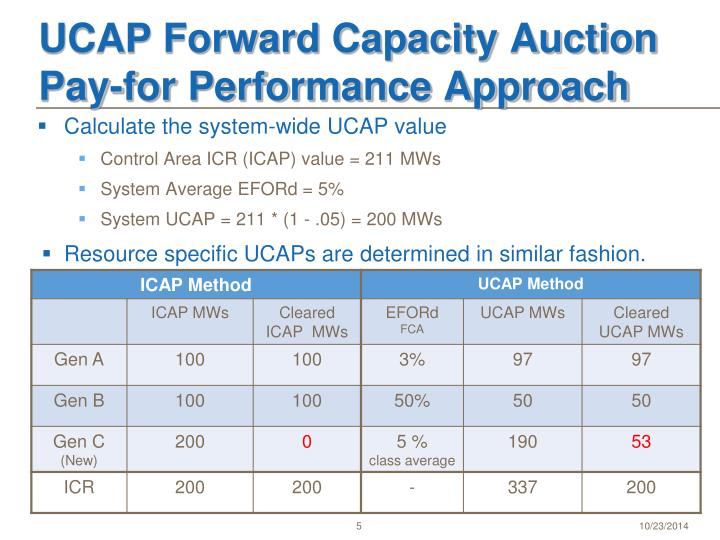 UCAP Forward Capacity Auction